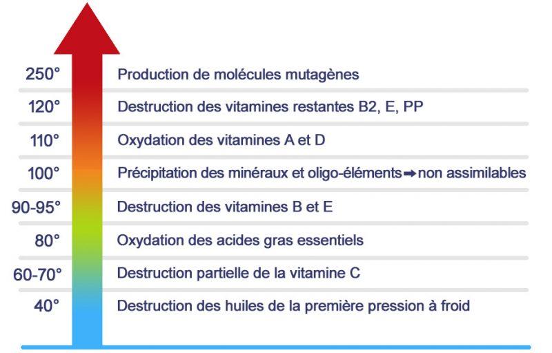 Température : les différents stades de dégradation des aliments